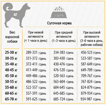 White_Dogs_Large_Breeds_feeding_guide_RU.png
